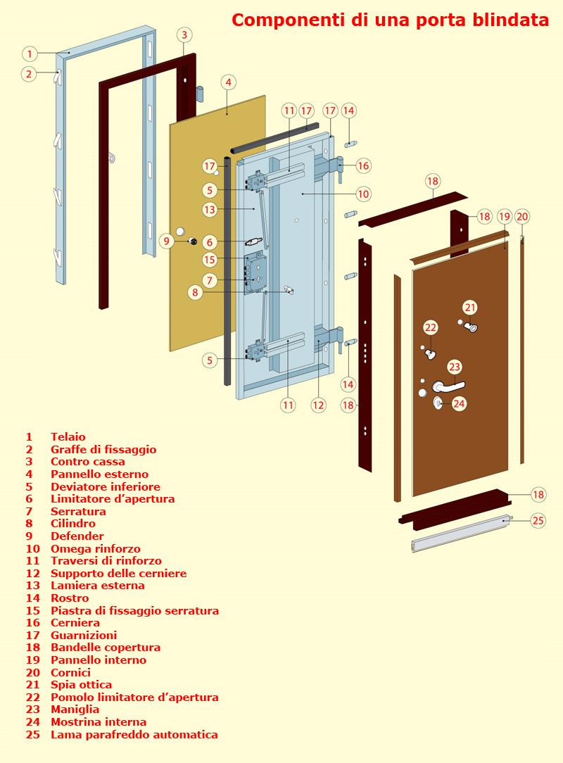 Porta blindata come fatta serratura europea serrature for Serratura europea prezzi