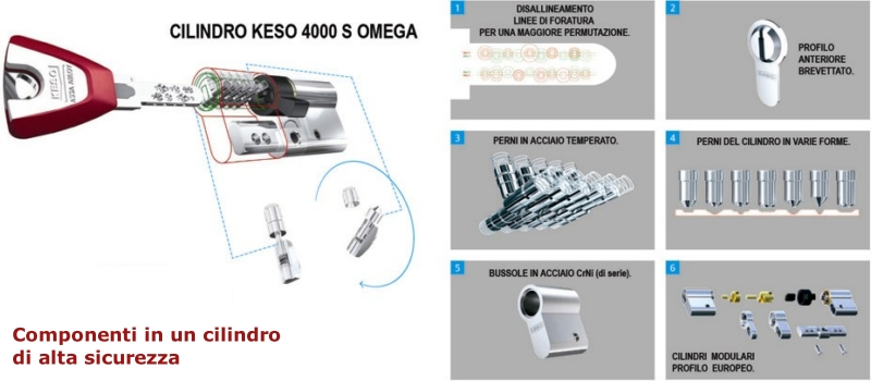 cilindro-europeo-componenti-di-cifratura-interni