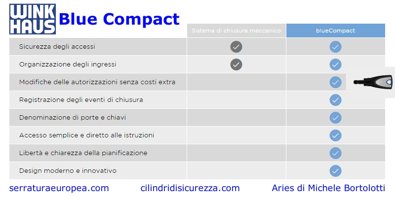 Cilindri elettronici di sicurezza a controllo remoto per for Winkhaus blue compact test
