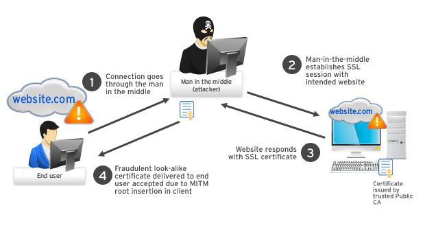 man-in-the-middle-attacco-hacker-serrature-elettroniche-nfc-wifi-bluetooth